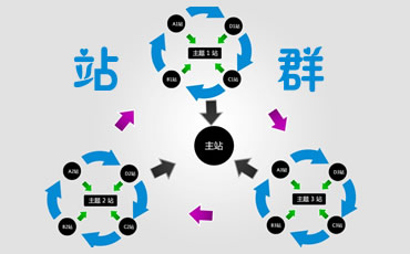 多站点分站系统、站群管理系统