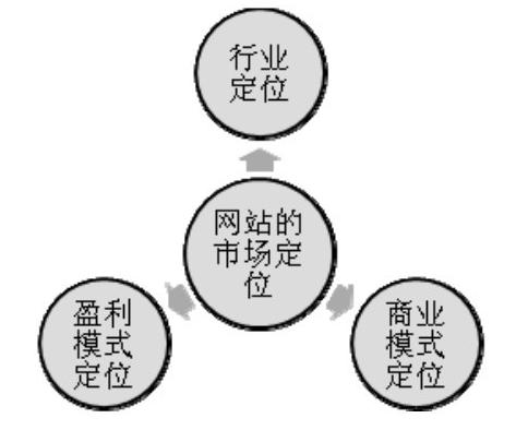 一个网站要确定一个主要的盈利模式